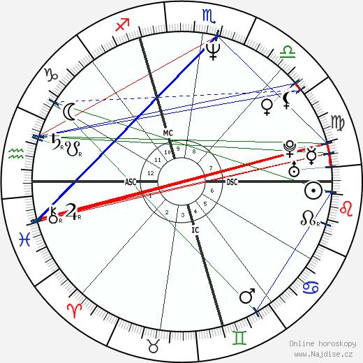 Manuel Valls wikipedie wiki 2020, 2021 horoskop