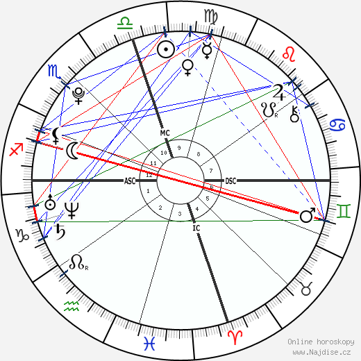 Mao Asada wikipedie wiki 2019, 2020 horoskop