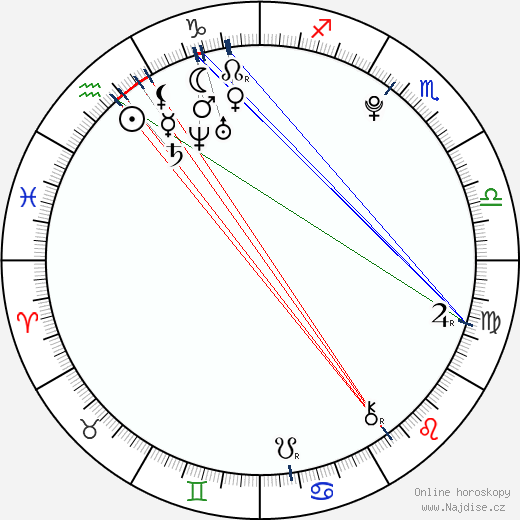 Mao Ichimichi wikipedie wiki 2018, 2019 horoskop