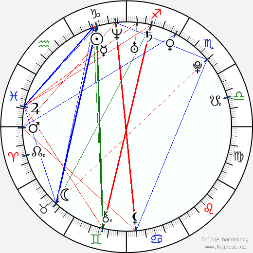 Mao Inoue wikipedie wiki 2019, 2020 horoskop