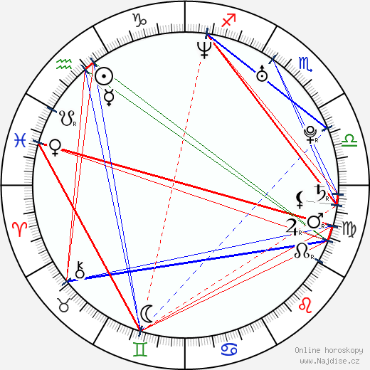 Marat Safin wikipedie wiki 2019, 2020 horoskop