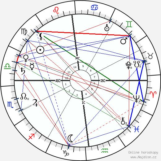 Marc-André Raffalovich wikipedie wiki 2019, 2020 horoskop