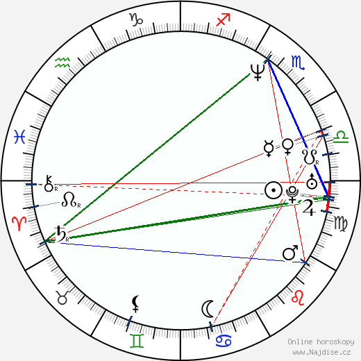 Marc Anthony wikipedie wiki 2018, 2019 horoskop
