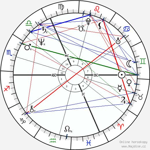 Marc Cerrone wikipedie wiki 2017, 2018 horoskop
