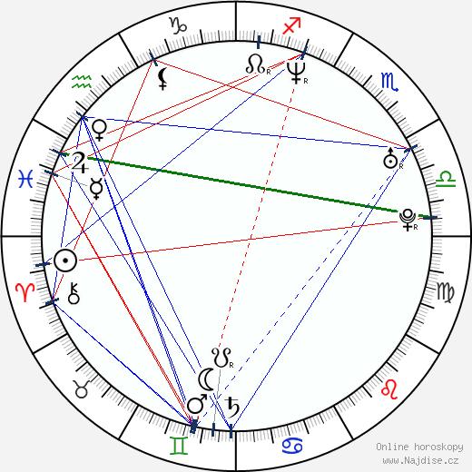 Marc Gené wikipedie wiki 2019, 2020 horoskop