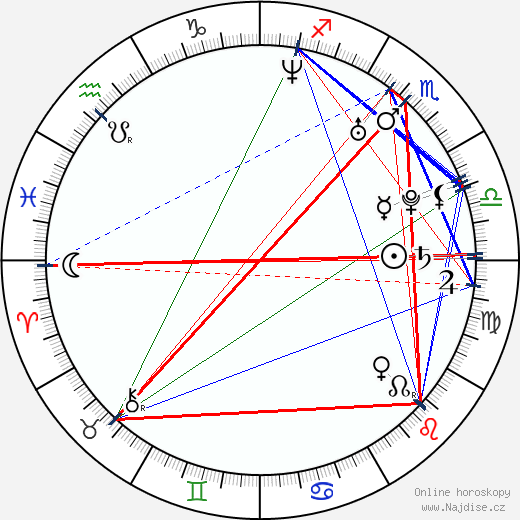 Marc Gruninger wikipedie wiki 2017, 2018 horoskop