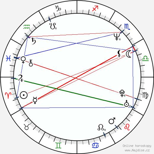 Marc Jacobs wikipedie wiki 2018, 2019 horoskop