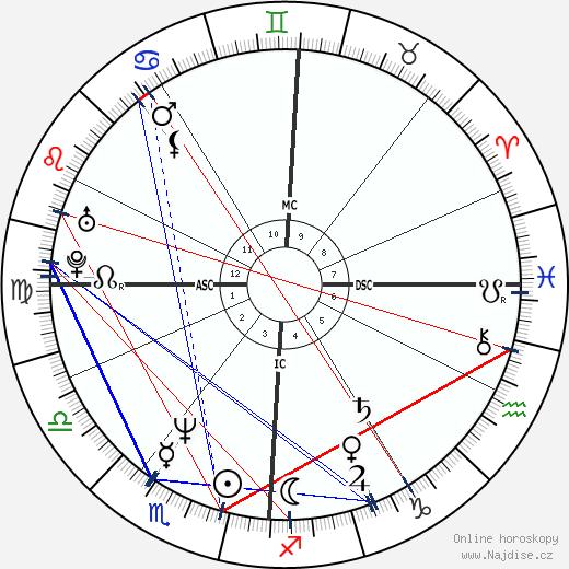 Marc Labrèche wikipedie wiki 2018, 2019 horoskop
