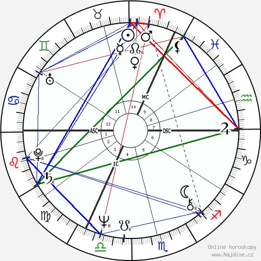 Marc Vervenne wikipedie wiki 2019, 2020 horoskop