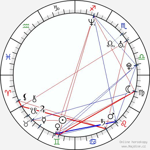 Marc Worden wikipedie wiki 2020, 2021 horoskop