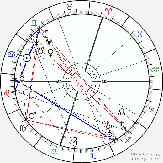 Marcel Arland wikipedie wiki 2017, 2018 horoskop