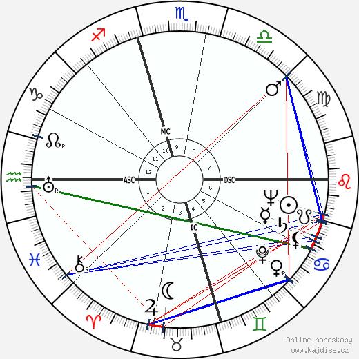 Marcel Cerdan wikipedie wiki 2020, 2021 horoskop