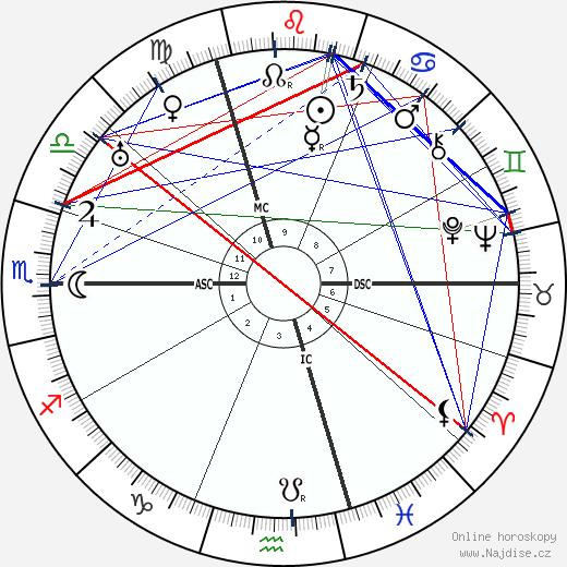 Marcel Duchamp wikipedie wiki 2019, 2020 horoskop