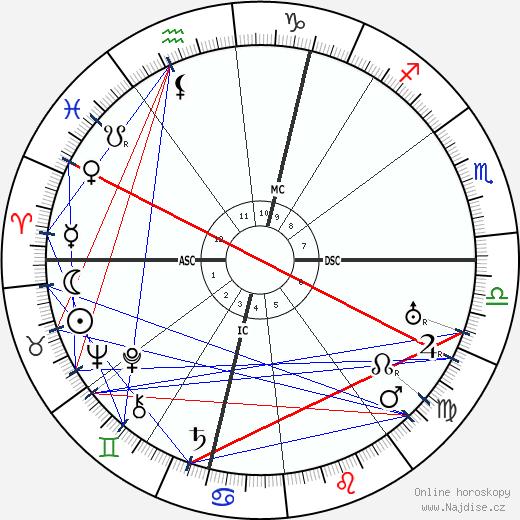 Marcel Dupre wikipedie wiki 2019, 2020 horoskop