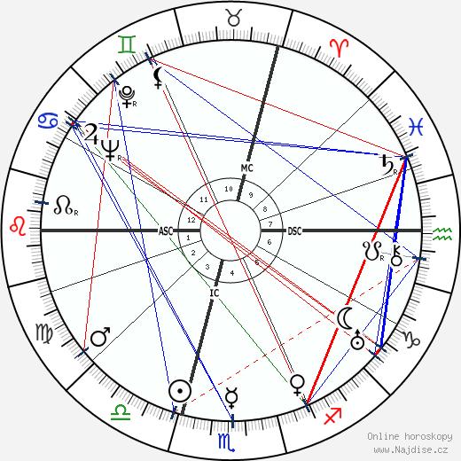Marcel Ichac wikipedie wiki 2019, 2020 horoskop