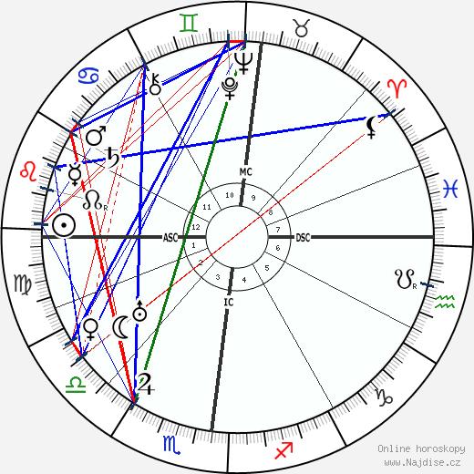 Marcel Martinet wikipedie wiki 2020, 2021 horoskop