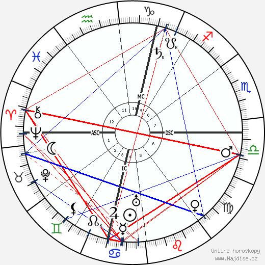 Marcel Proust wikipedie wiki 2018, 2019 horoskop
