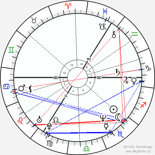 Marcela Březinová wikipedie wiki 2018, 2019 horoskop