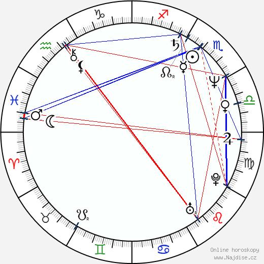 Marcela Čapková wikipedie wiki 2018, 2019 horoskop