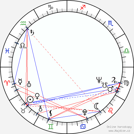 Marcela Martínková wikipedie wiki 2019, 2020 horoskop