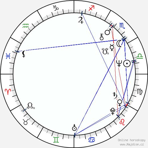 Marcela Nohýnková wikipedie wiki 2018, 2019 horoskop