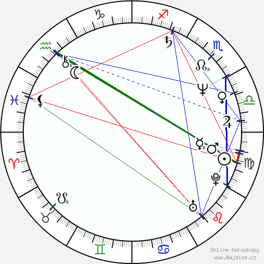 Marcela Peňázová wikipedie wiki 2019, 2020 horoskop