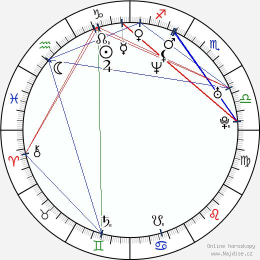 Marcela Rojíčková wikipedie wiki 2020, 2021 horoskop