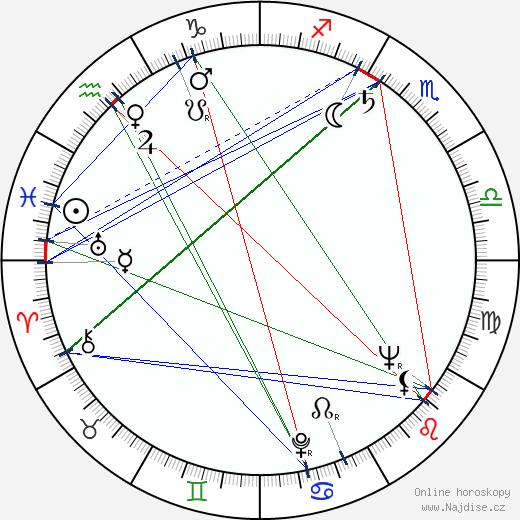 Marcela Sedláčková wikipedie wiki 2020, 2021 horoskop