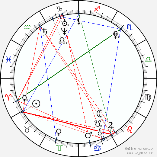 Marcell Nagy wikipedie wiki 2017, 2018 horoskop