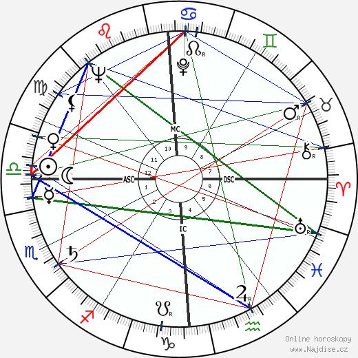 Marcello Abbado wikipedie wiki 2018, 2019 horoskop