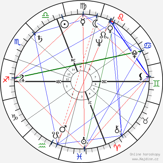 Marcello Mastroianni wikipedie wiki 2020, 2021 horoskop
