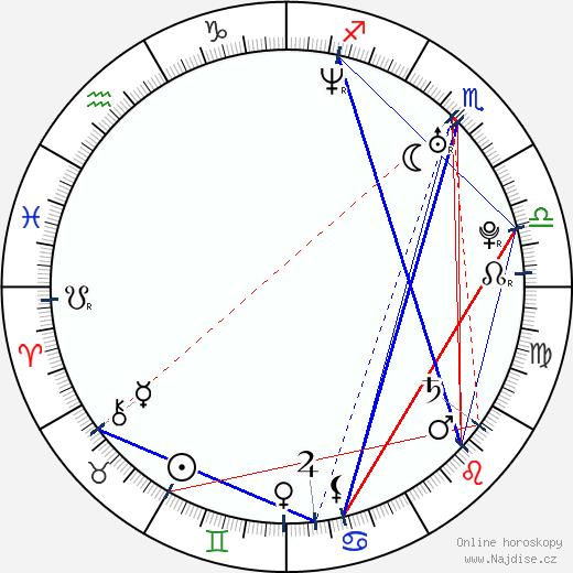Marcin Brzozowski wikipedie wiki 2017, 2018 horoskop