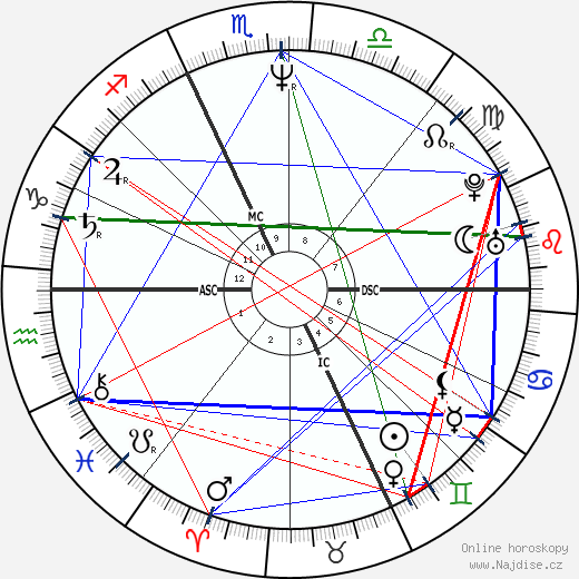 Marco Albarello wikipedie wiki 2018, 2019 horoskop