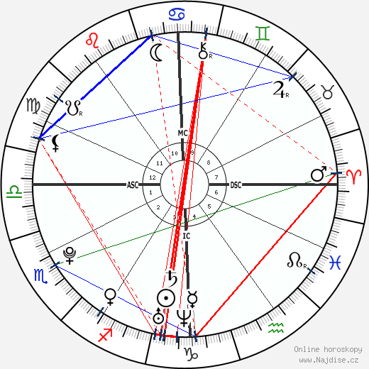 Marco Mengoni wikipedie wiki 2018, 2019 horoskop