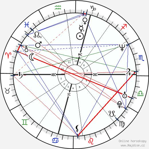 Marco Pantani wikipedie wiki 2018, 2019 horoskop