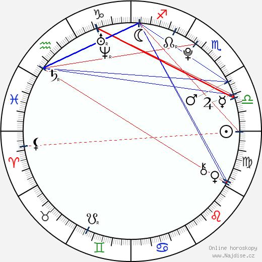 Marco Zakouřil wikipedie wiki 2019, 2020 horoskop