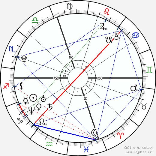 Marcus Jordan wikipedie wiki 2018, 2019 horoskop