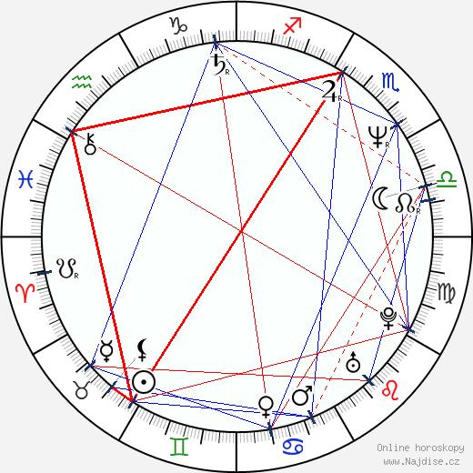 Marek Brodský wikipedie wiki 2020, 2021 horoskop