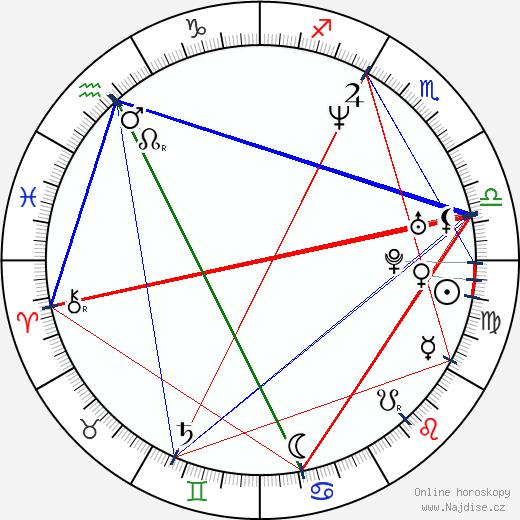 Marek Daniel wikipedie wiki 2020, 2021 horoskop