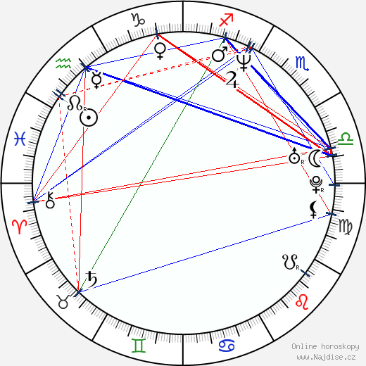 Marek Dobeš wikipedie wiki 2018, 2019 horoskop