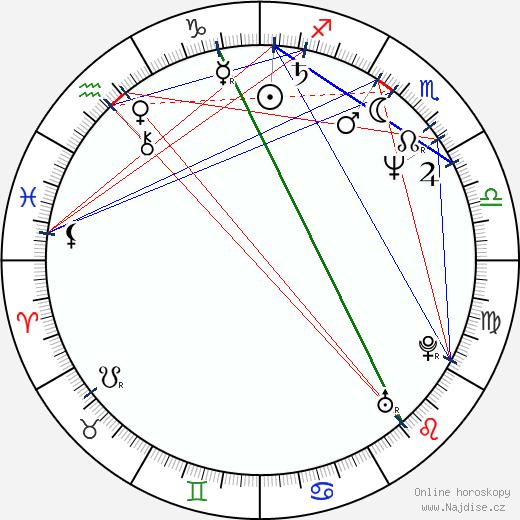 Marek Eben wikipedie wiki 2020, 2021 horoskop