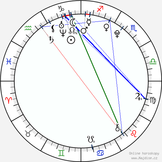 Marek Galló wikipedie wiki 2019, 2020 horoskop