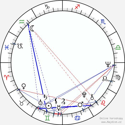 Marek Koterski wikipedie wiki 2018, 2019 horoskop