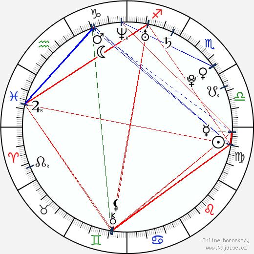Marek Lacko wikipedie wiki 2018, 2019 horoskop