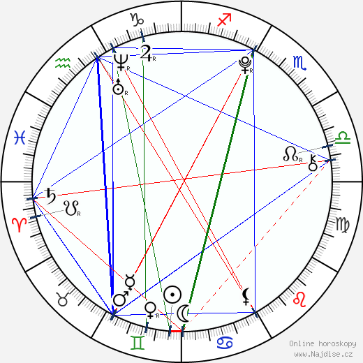 Marek Šácha wikipedie wiki 2019, 2020 horoskop