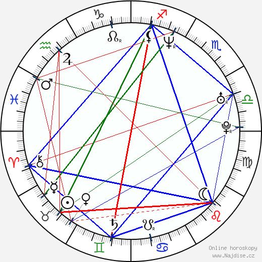 Marek Taclík wikipedie wiki 2020, 2021 horoskop