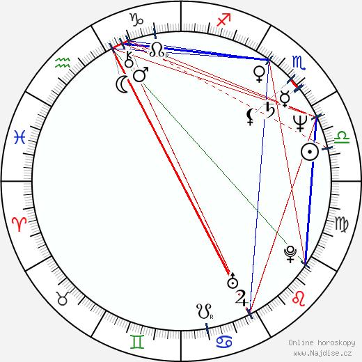 Marek Wlodarczyk wikipedie wiki 2019, 2020 horoskop