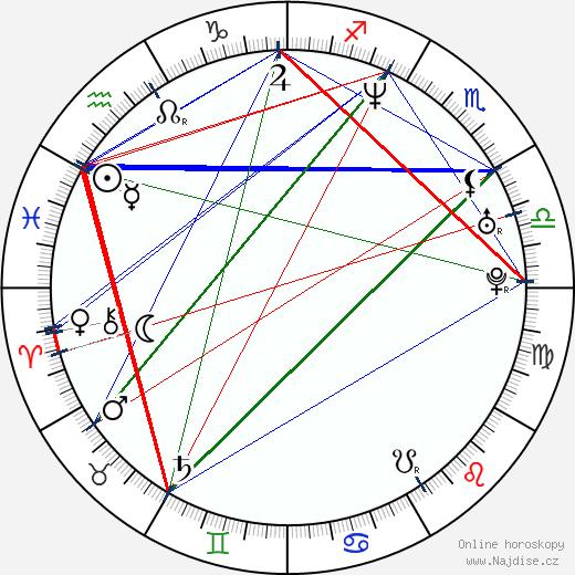Marek Zadina wikipedie wiki 2018, 2019 horoskop