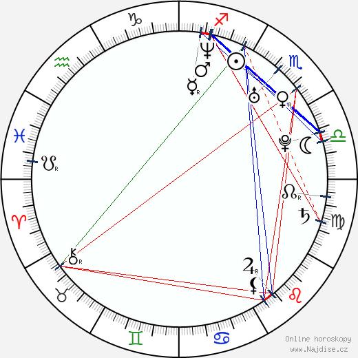 Marek Ženíšek wikipedie wiki 2020, 2021 horoskop