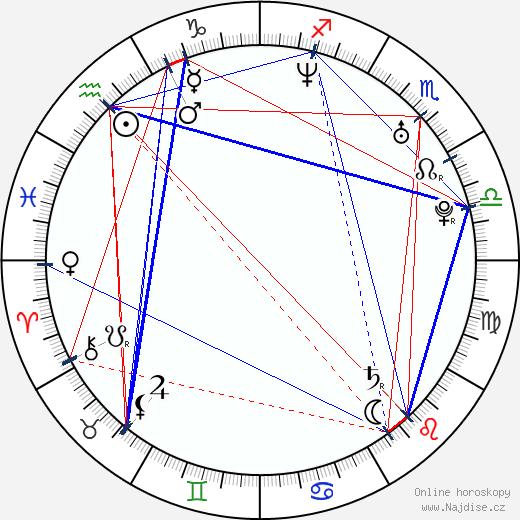 Marek Židlický wikipedie wiki 2018, 2019 horoskop